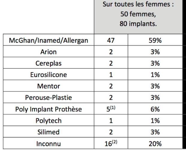 marques-protheses-etude-ansm-juillet2018